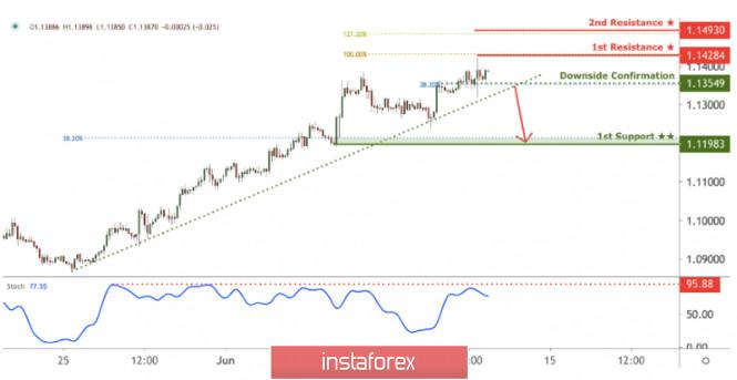 EUR/USD break below downside confirmation could trigger further drop