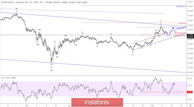 Elliott wave analysis of GBP/JPY for June 11, 2020