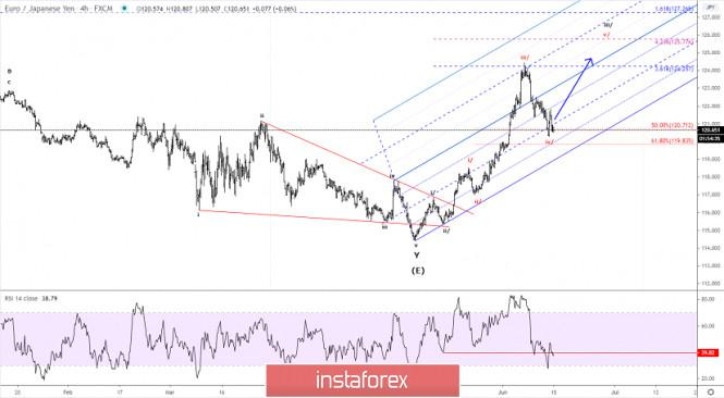 Elliott wave analysis of EUR/JPY for June 15, 2020