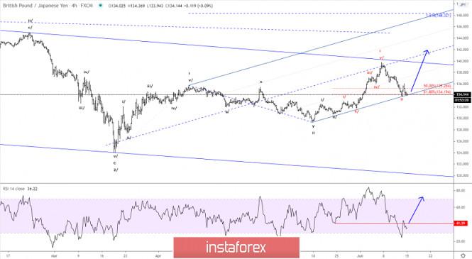 Elliott wave analysis of GBP/JPY for June 15, 2020