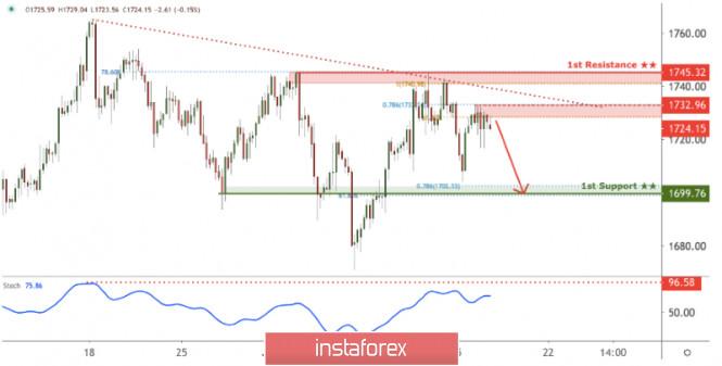 XAU/USD under bearish pressure, potential for further drop!