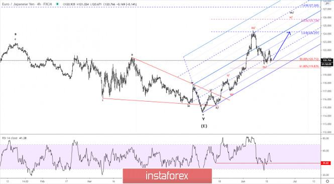Elliott wave analysis of EUR/JPY for June 17, 2020