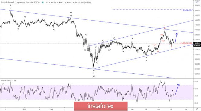 Elliott wave analysis of GBP/JPY for June 17, 2020