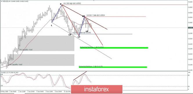 NZD/USD Price Movement For June 17, 2020