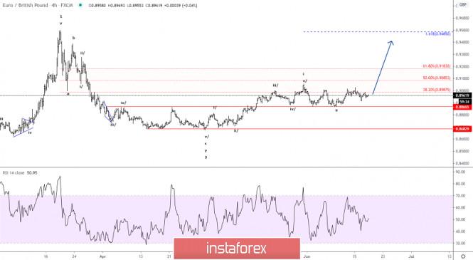 Elliott wave analysis of EUR/GBP for June 18, 20