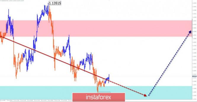 analytics5eec64bee0bff - Упрощенный волновой анализ и прогноз EUR/USD и USD/JPY на 19 июня