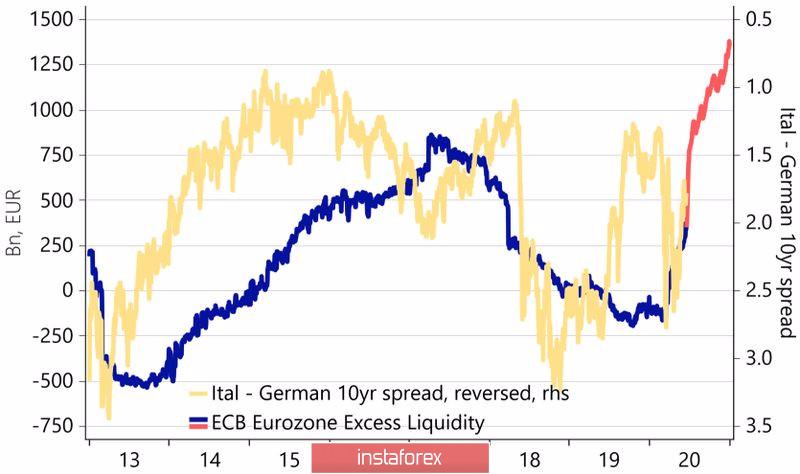 Евро подпускает врага поближе