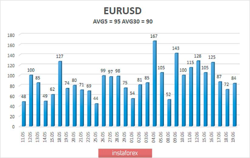 Обзор пары EUR/USD. 22 июня. Скучная неделя. Все внимание опять будет приковано в США. Евровалюта может продолжить падение «на технике».