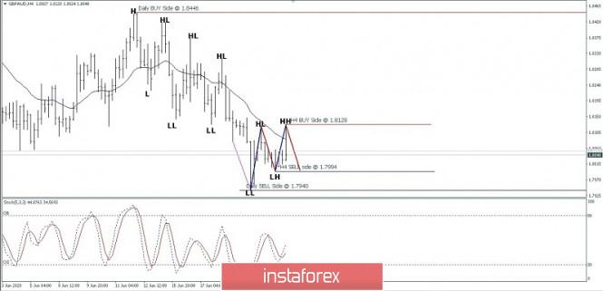 GBP/AUD price movement, June 23, 2020