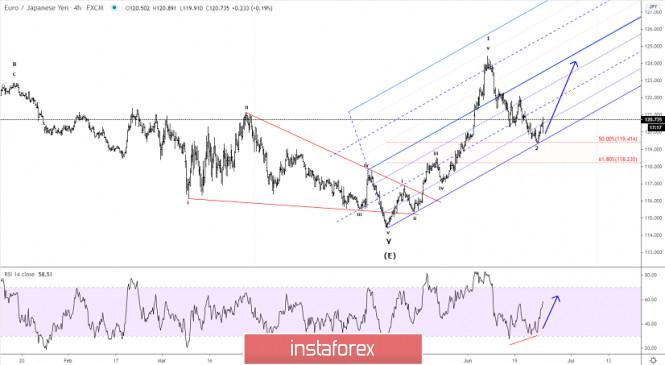 Elliott wave analysis of EUR/JPY for June 23, 2020
