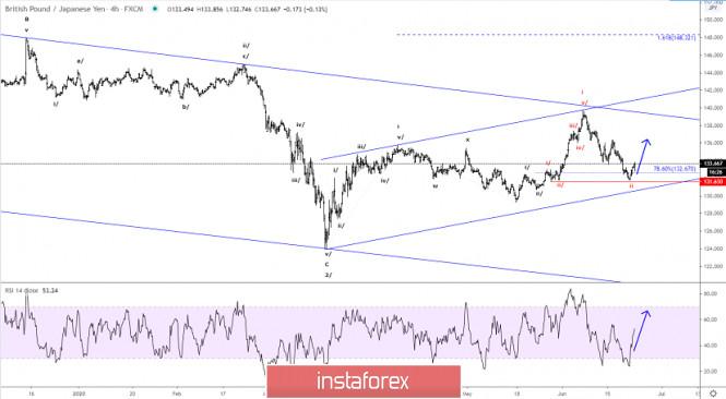 Elliott wave analysis of GBP/JPY for June 23, 2020