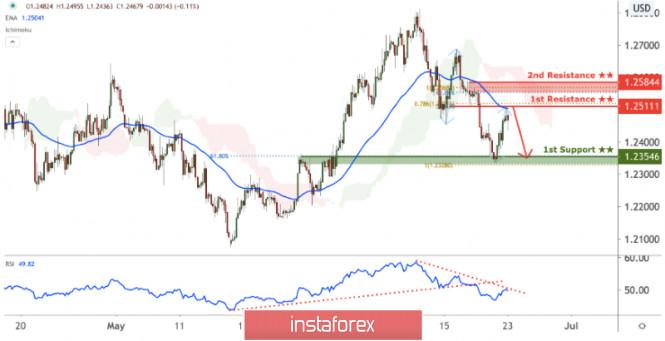GBPUSD facing bearish pressure, potential for further drop!