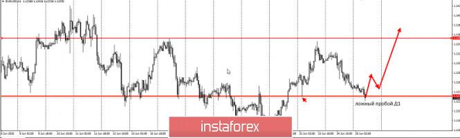 analytics5ef451b59d68f - Торговая идея по EURUSD - последний шанс в лонги на сегодня