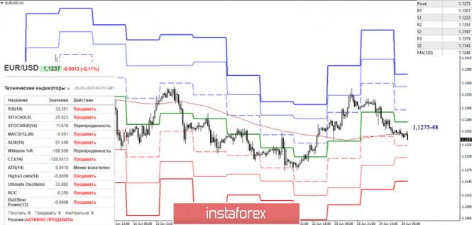 analytics5ef451f631c6d - EUR/USD и GBP/USD 25 июня – рекомендации технического анализа