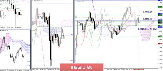 analytics5ef45210b6e42 - EUR/USD и GBP/USD 25 июня – рекомендации технического анализа