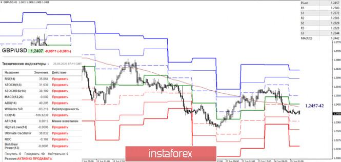 analytics5ef4522dc4874 - EUR/USD и GBP/USD 25 июня – рекомендации технического анализа
