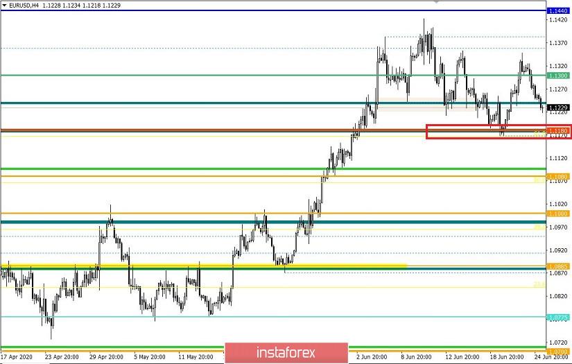 Торговые рекомендации по валютной паре EURUSD – расстановка торговых ордеров (25 июня)