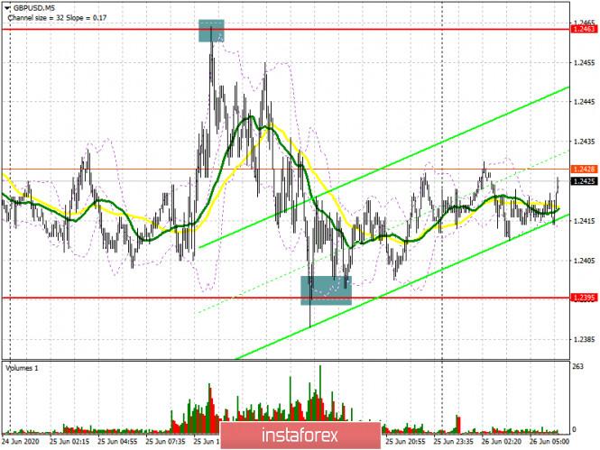 analytics5ef577a2bb8b6 - GBP/USD: план на европейскую сессию 26 июня (разбор вчерашних сделок). Фунт заперли в канале. COT отчеты. Продавцы нацелены