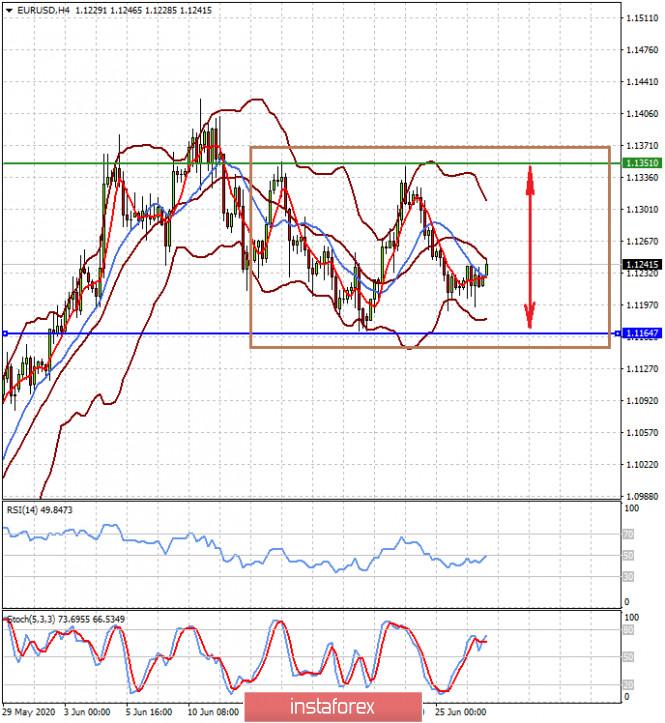 Các nhà đầu tư đang mong chờ việc công bố dữ liệu mới về nền kinh tế Mỹ (dự kiến sẽ tiếp tục hợp nhất các cặp EUR/USD...