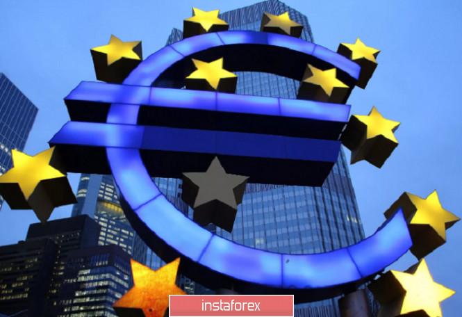 EUR/USD - kịch bản mua bị hủy!