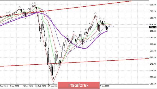 analytics5efaf04db55e3 - Торговый план 30.06.2020 EURUSD. Covid19 в мире: вторая волна но летальность снизилась. Рынок США. Евро