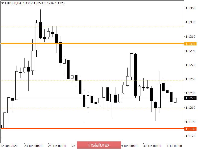 Горящий прогноз по EUR/USD на 01.07.2020 и торговая рекомендация