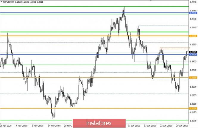analytics5efdbb7390bc8 - Торговые рекомендации по валютной паре GBPUSD – расстановка торговых ордеров (2 июля)