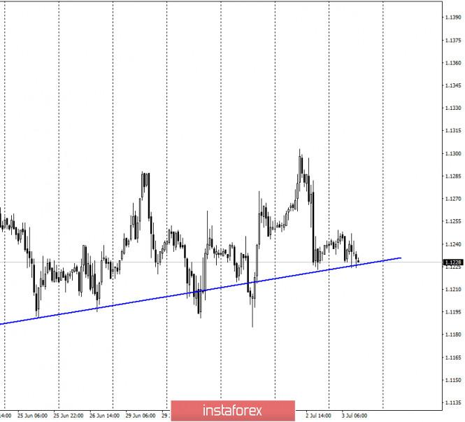 analytics5eff10cee5f70 - EUR/USD. 3 июля. Отчет COT. Евро продолжает невнятные торги. Трейдеры-быки слабы, трейдеры-медведи безинициативны