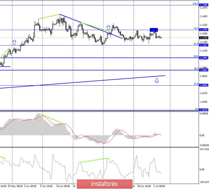 analytics5eff10de41e4f - EUR/USD. 3 июля. Отчет COT. Евро продолжает невнятные торги. Трейдеры-быки слабы, трейдеры-медведи безинициативны
