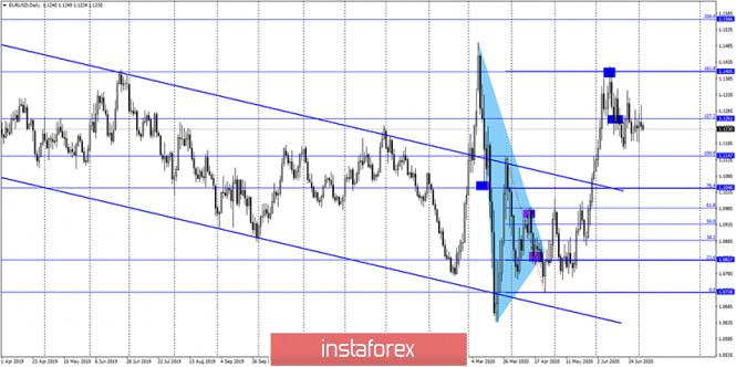 analytics5eff10ee511bc - EUR/USD. 3 июля. Отчет COT. Евро продолжает невнятные торги. Трейдеры-быки слабы, трейдеры-медведи безинициативны