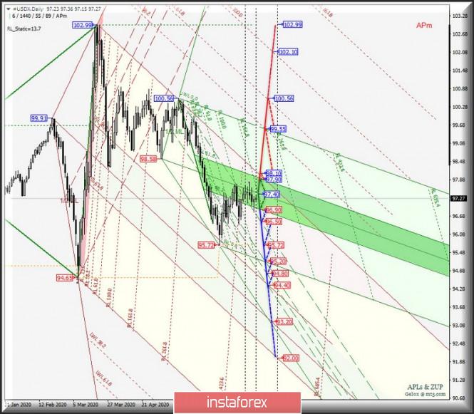 analytics5eff5991a771b - #USDX vs EUR/USD & GBP/USD & USD/JPY - Daily. Комплексный анализ APLs & ZUP вариантов движения в июле 2020