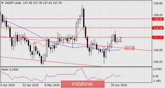 analytics5f028cfd9b276 - Прогноз по USD/JPY на 6 июля 2020 года