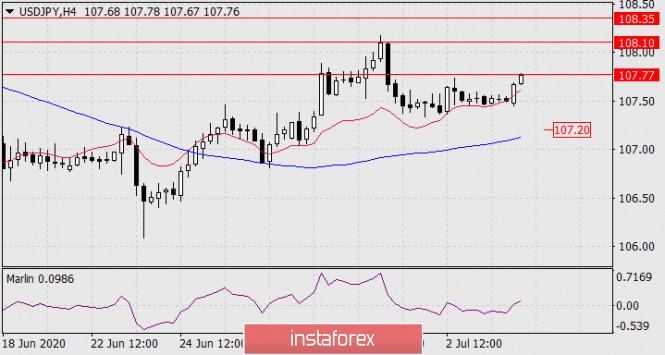 analytics5f028d1336141 - Прогноз по USD/JPY на 6 июля 2020 года