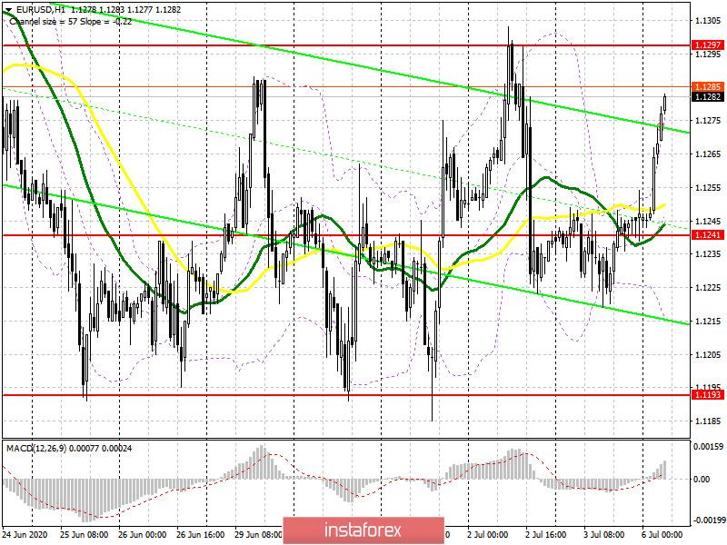 EUR/USD: план на европейскую сессию 6 июля (разбор вчерашних сделок). Покупатели евро активно возвращаются в рынок. Под прицелом сопротивление 1.1297