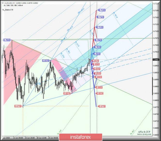 analytics5f033b32605e5 - Сырьевые валюты AUD/USD & USD/CAD & NZD/USD на 4-часовых графиках. Комплексный анализ APLs & ZUP вариантов движения