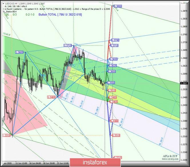 analytics5f033bb980f67 - Сырьевые валюты AUD/USD & USD/CAD & NZD/USD на 4-часовых графиках. Комплексный анализ APLs & ZUP вариантов движения
