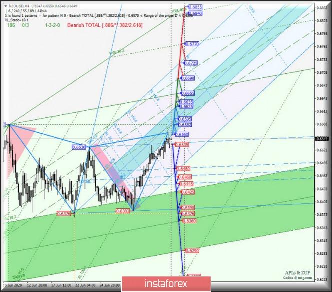 analytics5f033bd487da4 - Сырьевые валюты AUD/USD & USD/CAD & NZD/USD на 4-часовых графиках. Комплексный анализ APLs & ZUP вариантов движения