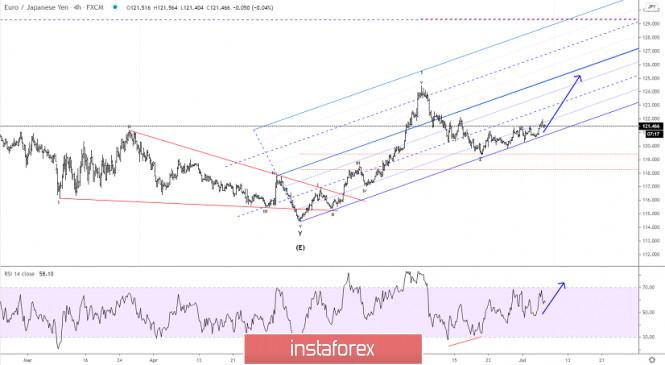 Elliott wave analysis of EUR/JPY for July 7, 2020