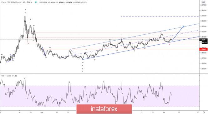 Elliott wave analysis of EUR/GBP for July 7, 2020