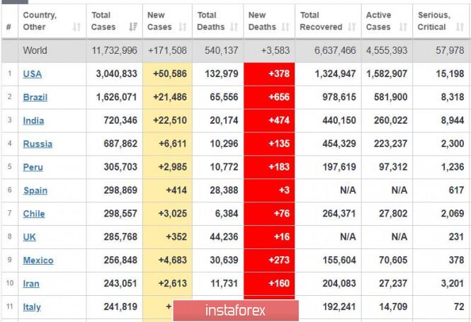 analytics5f042e3c720a8 - Торговый план 07.07.2020. EURUSD. Covid19 в мире. Евро - проверка на прочность
