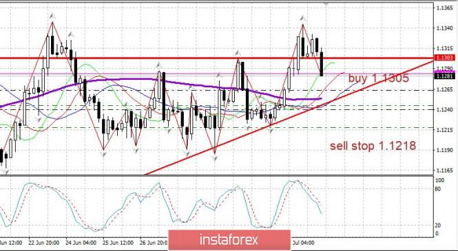 analytics5f042f45279be - Торговый план 07.07.2020. EURUSD. Covid19 в мире. Евро - проверка на прочность