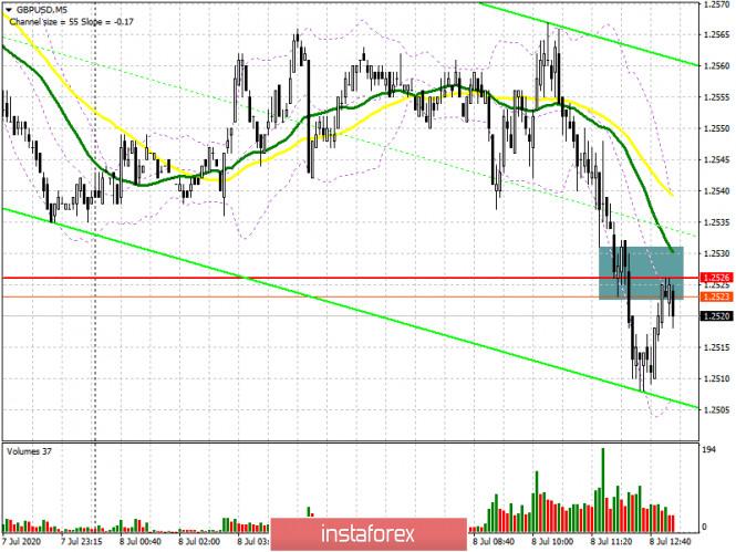 analytics5f05a3b75b3fe - GBP/USD: план на американскую сессию 8 июля (разбор утренних сделок). Медведи возвращают рынок под свой контроль после очередного