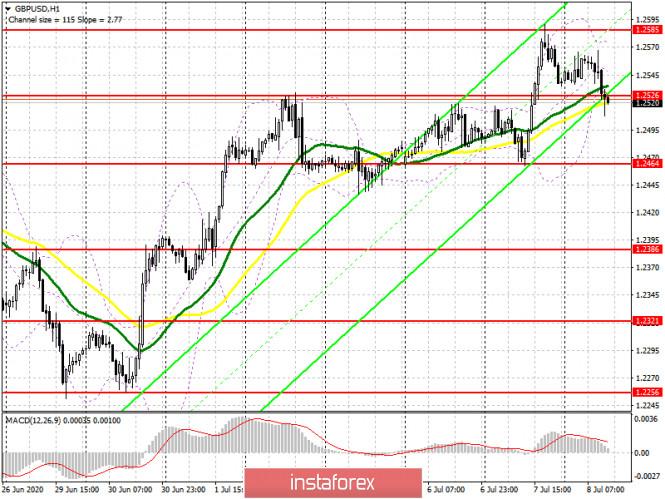 analytics5f05a3c8bc670 - GBP/USD: план на американскую сессию 8 июля (разбор утренних сделок). Медведи возвращают рынок под свой контроль после очередного