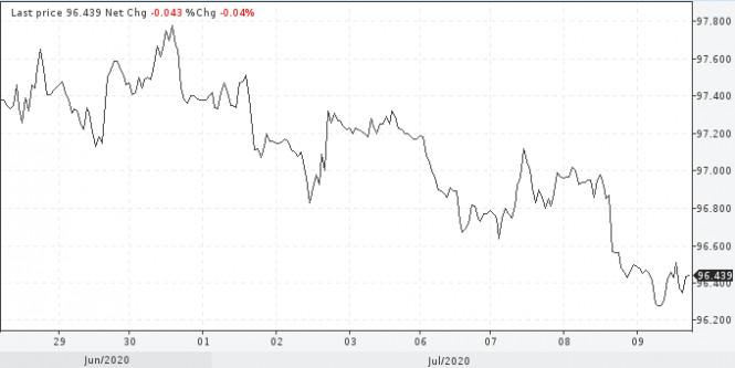 analytics5f073e994c34d - Когда начнется девальвация доллара США?
