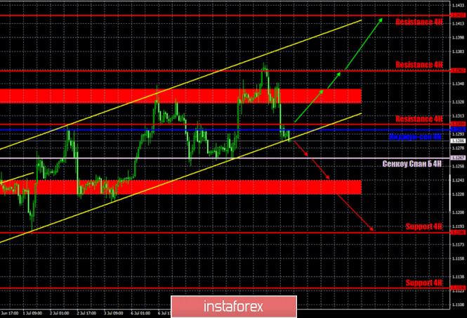 analytics5f07b16983a82 - Горящий прогноз и торговые сигналы по паре EUR/USD на 10 июля. Отчет COT. Быкам срочно нужно собраться с силами и удержаться