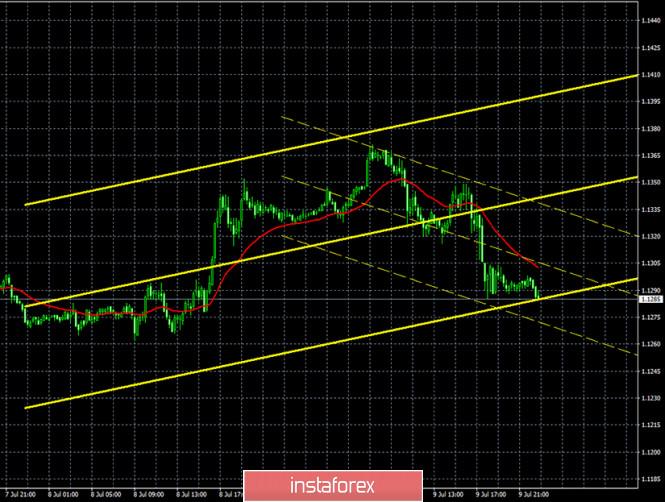 analytics5f07b17a707c0 - Горящий прогноз и торговые сигналы по паре EUR/USD на 10 июля. Отчет COT. Быкам срочно нужно собраться с силами и удержаться