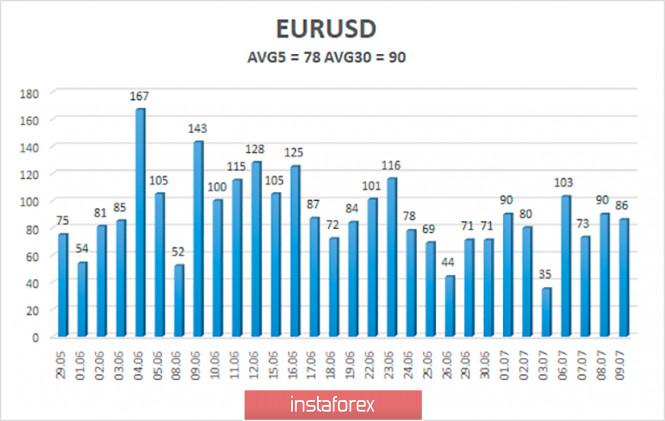 analytics5f07b2167d38f - Обзор пары EUR/USD. 10 июля. Рынки начинает захлестывать новая паника или все идет по плану? Энтони Фаучи бьет тревогу, Белый