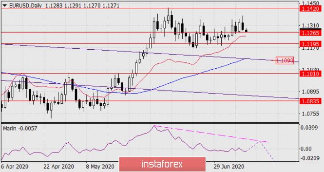 analytics5f07db6759ffb - Прогноз по EUR/USD на 10 июля 2020 года