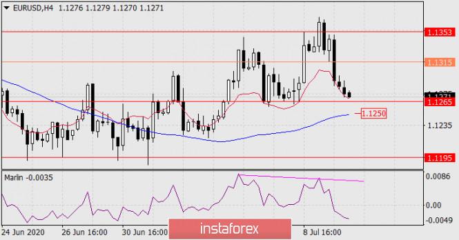analytics5f07db7deb345 - Прогноз по EUR/USD на 10 июля 2020 года