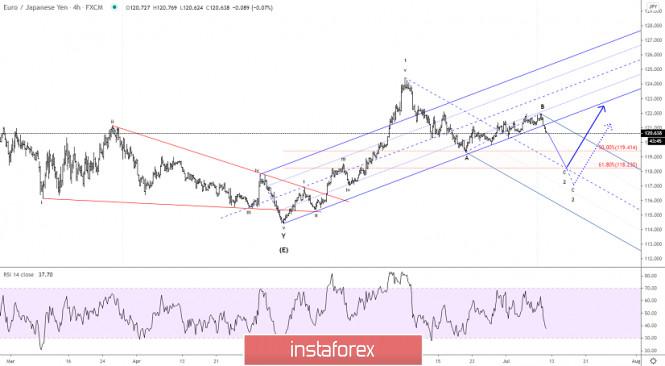 Elliott wave analysis of EUR/JPY for July 10, 2020